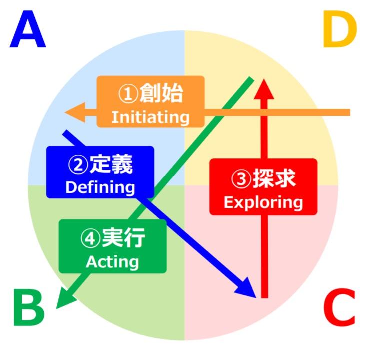 クリエイティブプロセス