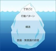 氷山モデル